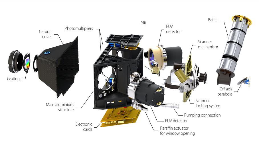 Figure 4. Vue éclatée des principaux sous-systèmes PHEBUS. Crédits: équipe PHEBUS/LATMOS.
