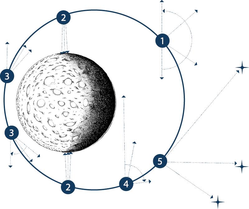 Figure 7. Illustration des différents modes d'observation ou pointages de PHEBUS. Crédits: équipe PHEBUS/LATMOS, L. Meghraoui