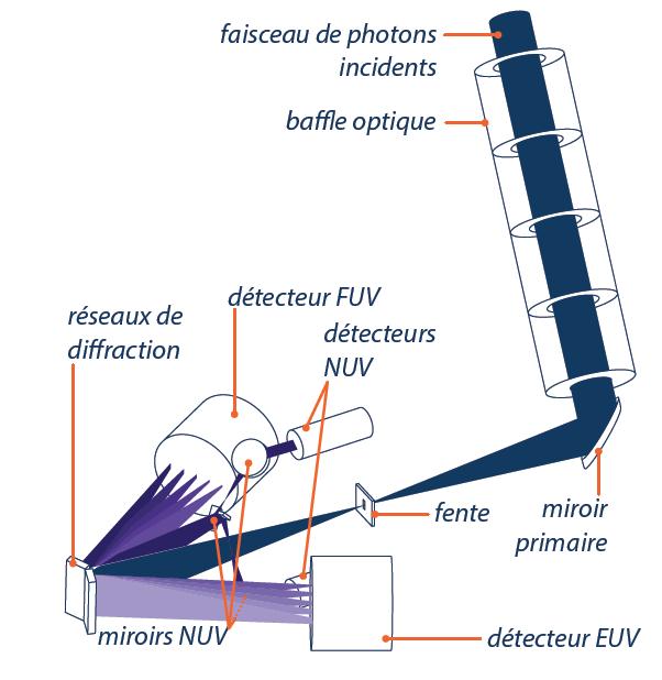 Figure 5. Schéma optique de PHEBUS.Crédits: équipe PHEBUS/LATMOS, L. Meghraoui.