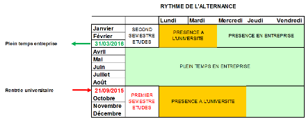 Calendrier gestion