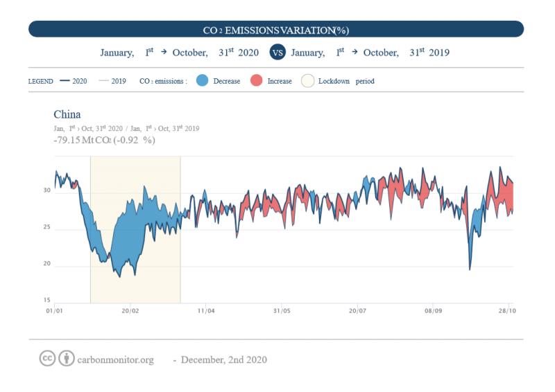 Carbon Monitor China CNRS