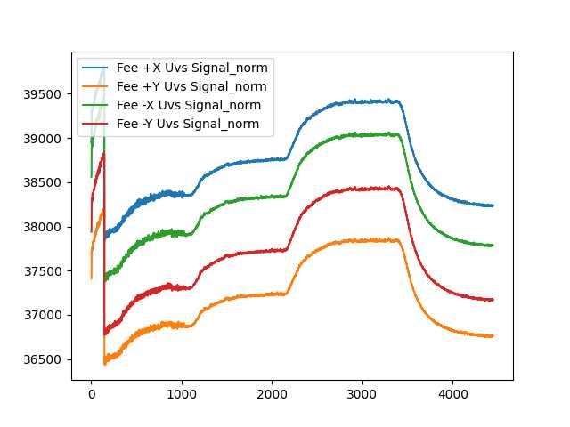 Signal d'obscurité des photodiodes UVS UVSQ-SAT LATMOS