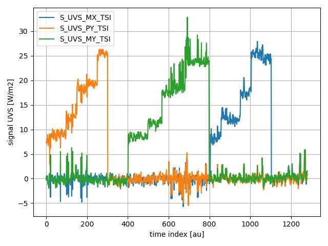 Etalonnage UVSQ-SAT LATMOS