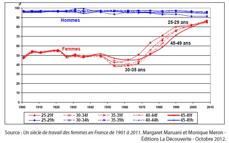 Un siècle de travail des femmes en France de 1901 à 2011